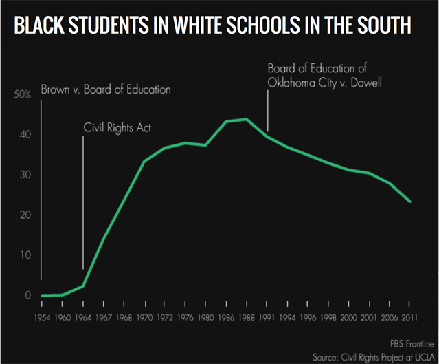 black and white students in the south frontline